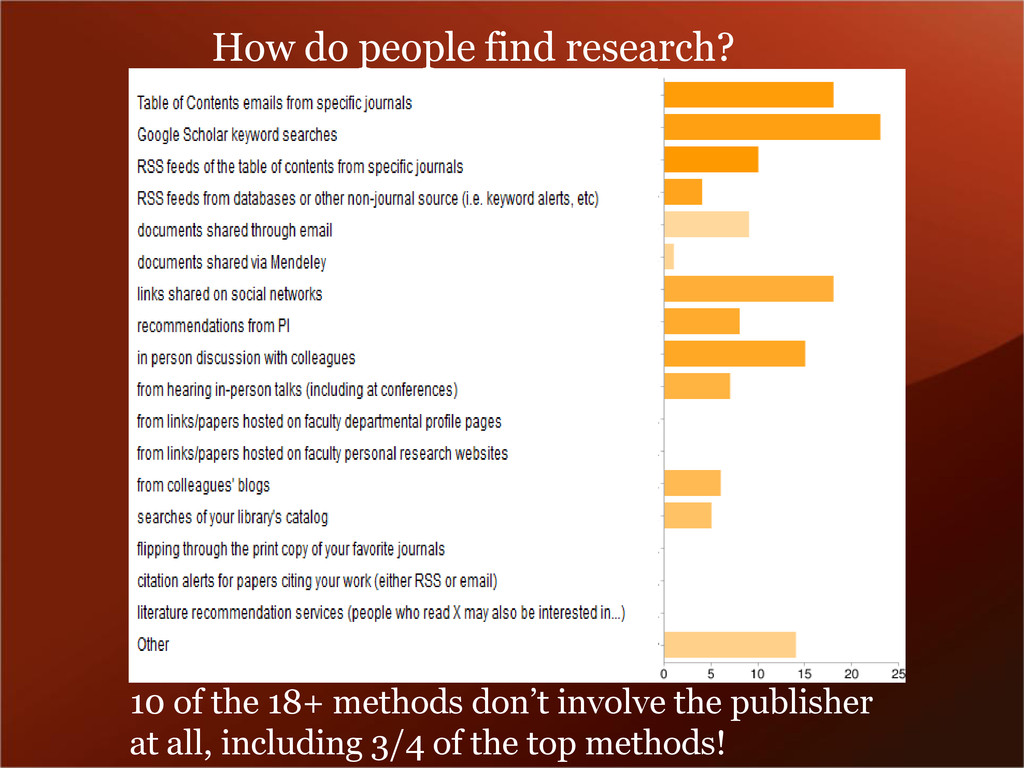 How do people find research? 10 of the 18+ meth...