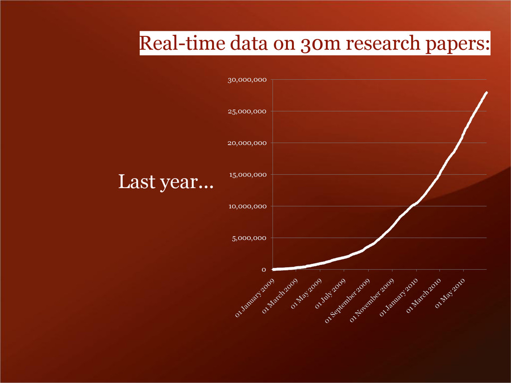 Real-time data on 30m research papers: Last yea...