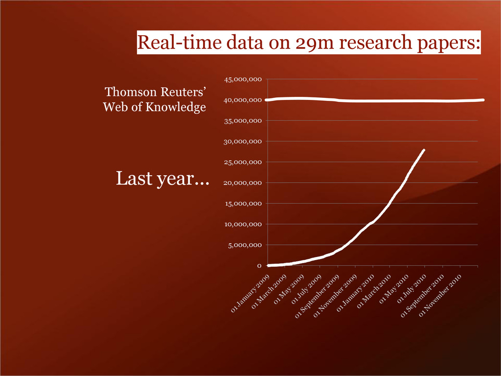 Real-time data on 29m research papers: Thomson ...