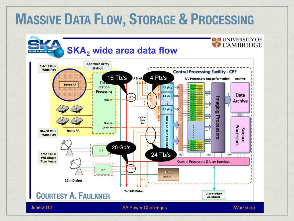 MASSIVE DATA FLOW, STORAGE & PROCESSING Worksho...