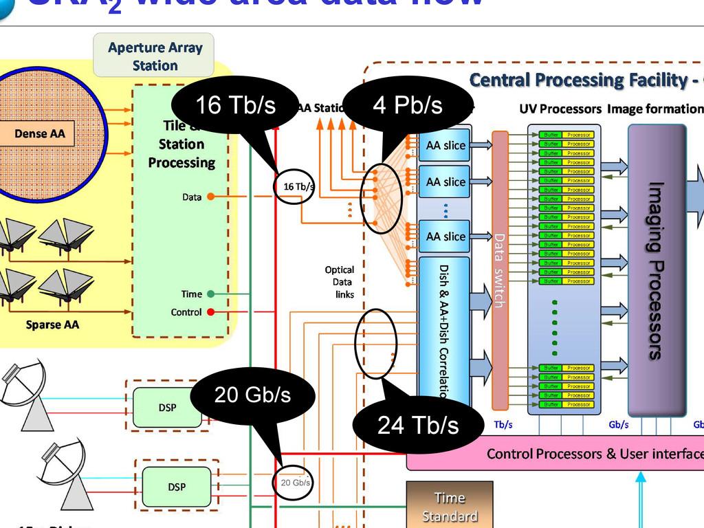 SKA2 wide area data flow 16 Tb/s 4 Pb/s 24 Tb/s...