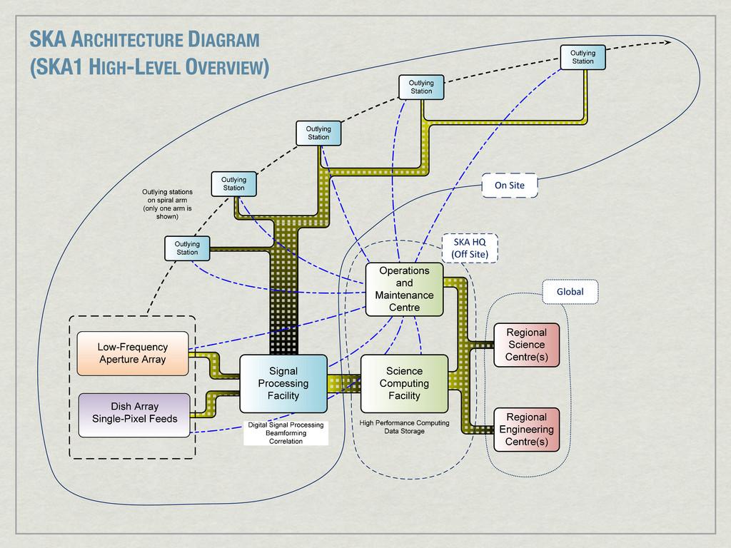 Figure3:AnSKA1systemblockdiagram. S...
