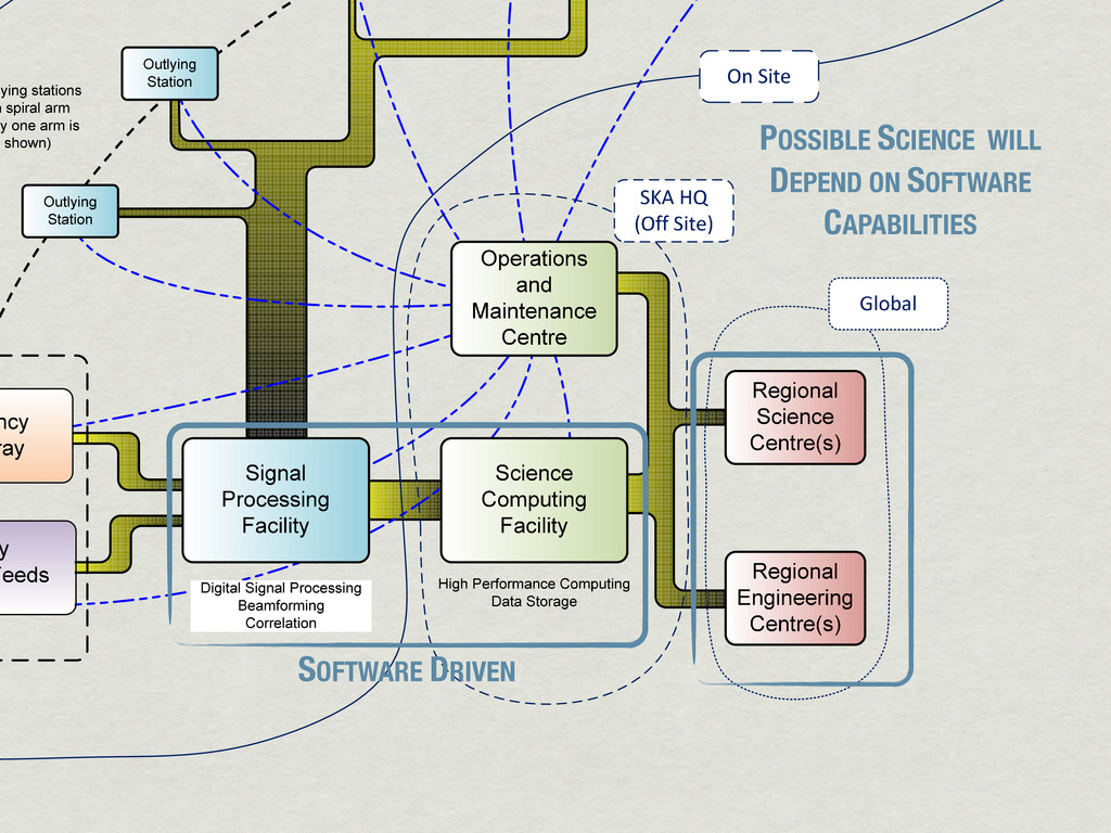Figure3:AnSKA1systemblockdiagram. SOFTW...