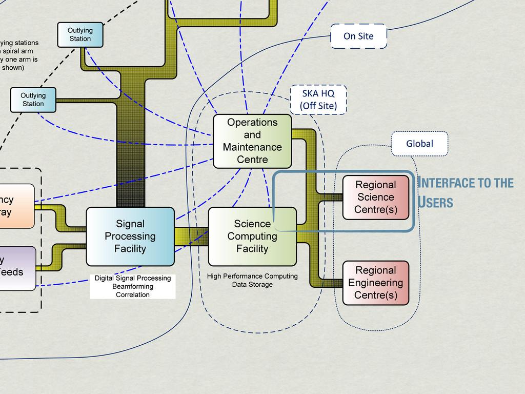 Figure3:AnSKA1systemblockdiagram. INTER...