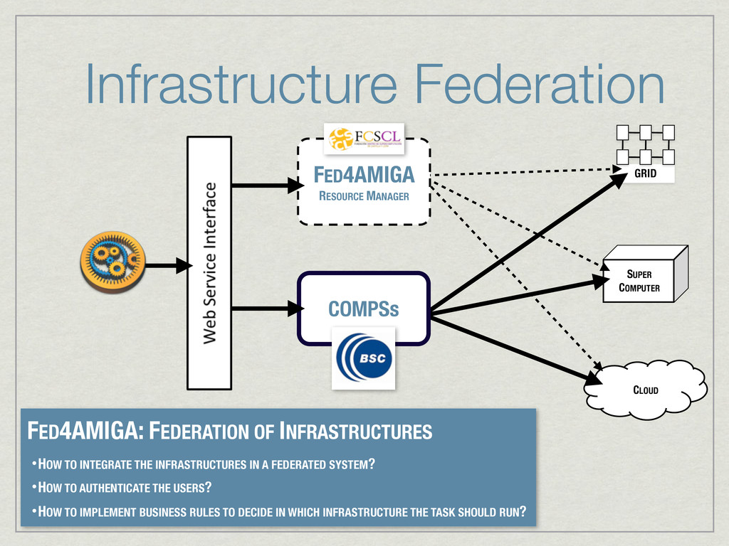 GRID SUPER COMPUTER Infrastructure Federation F...