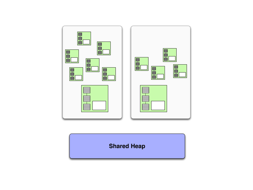 Shared Heap