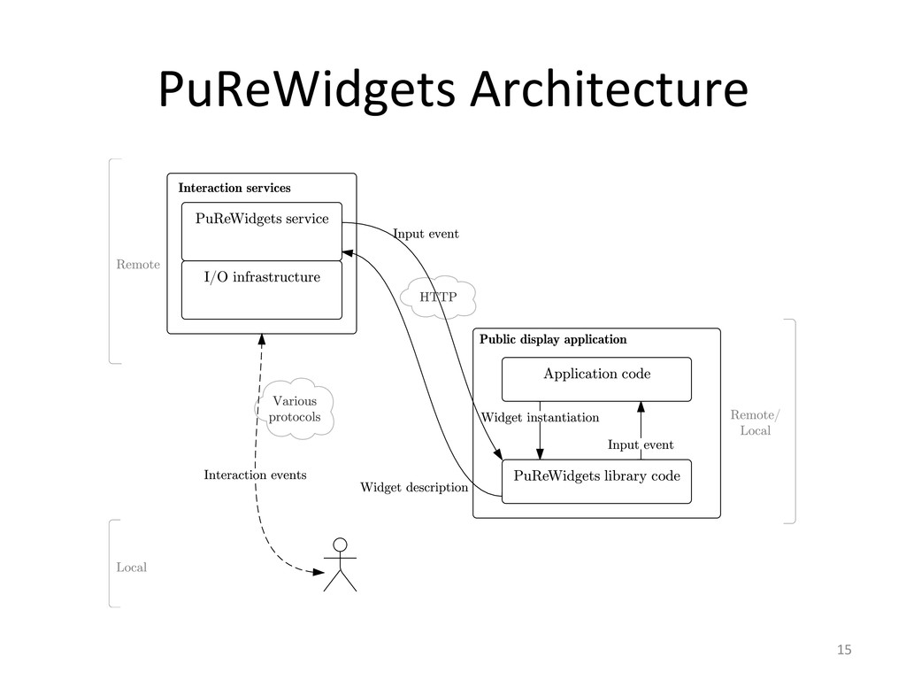 PuReWidgets Architecture  15