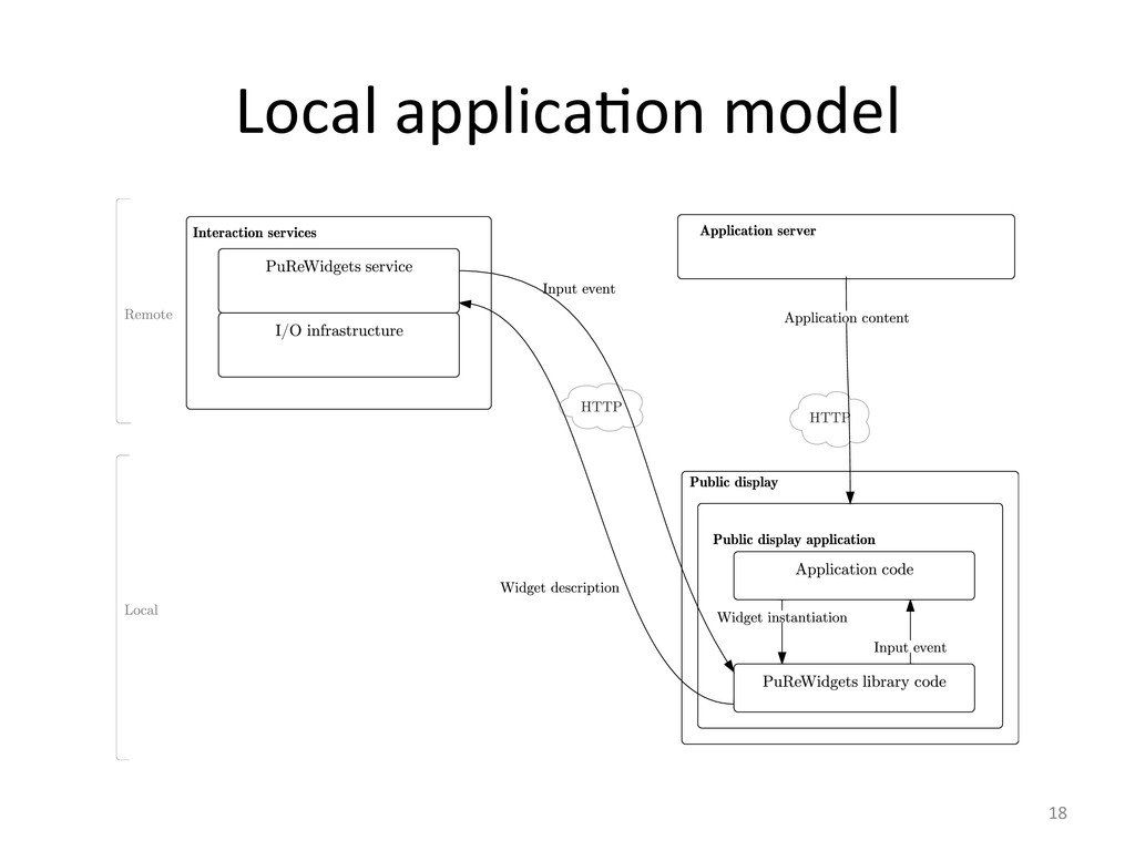 Local applica6on model  18