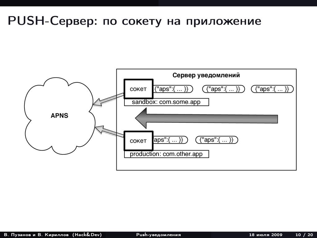 PUSH-Сервер: по сокету на приложение APNS Серве...
