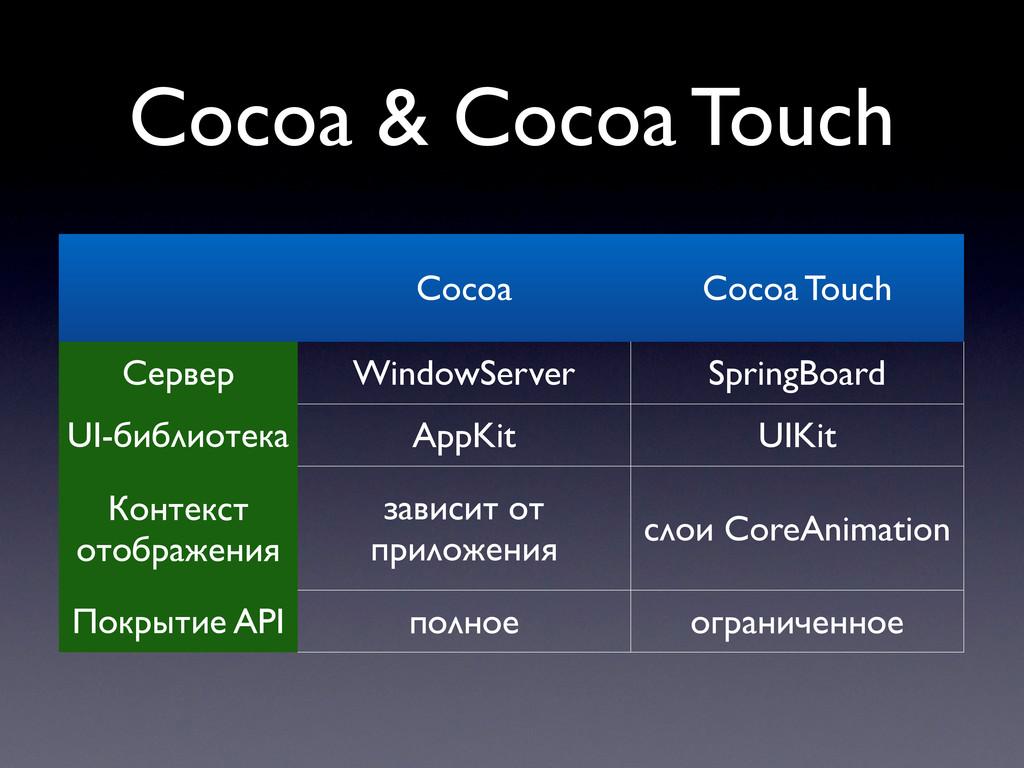 Cocoa & Cocoa Touch Cocoa Cocoa Touch Сервер UI...
