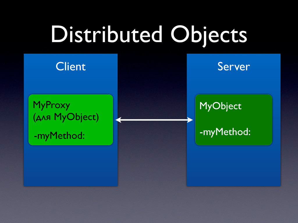 Distributed Objects Client Server MyObject -myM...