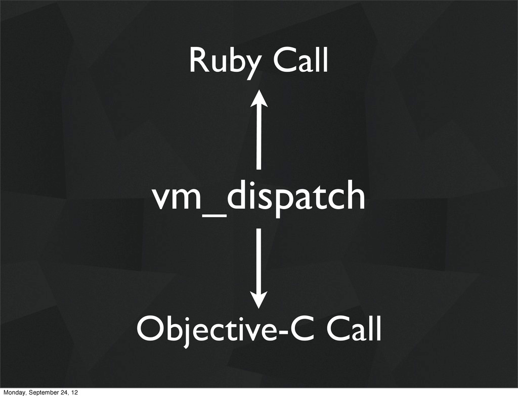 vm_dispatch Ruby Call Objective-C Call Monday, ...