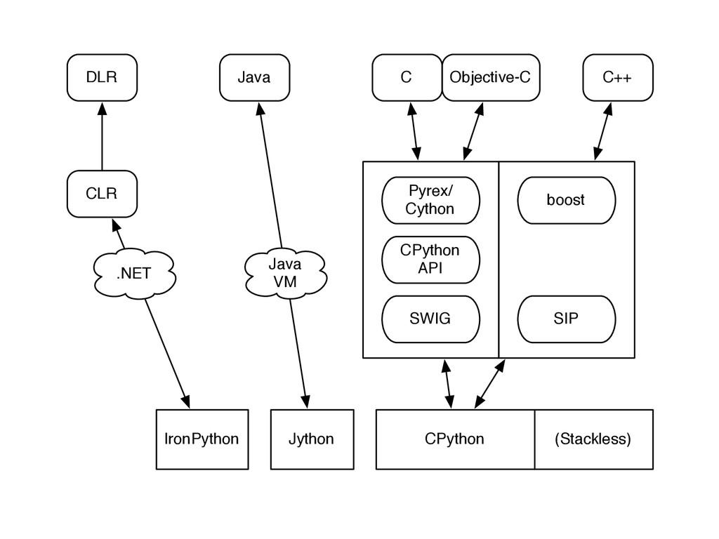 CPython (Stackless) Jython IronPython Java DLR ...