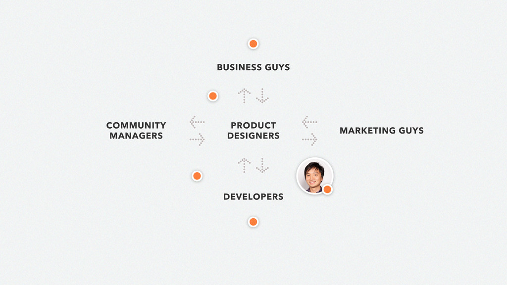PRODUCT DESIGNERS ↑ ↓ DEVELOPERS ← → MARKETING ...