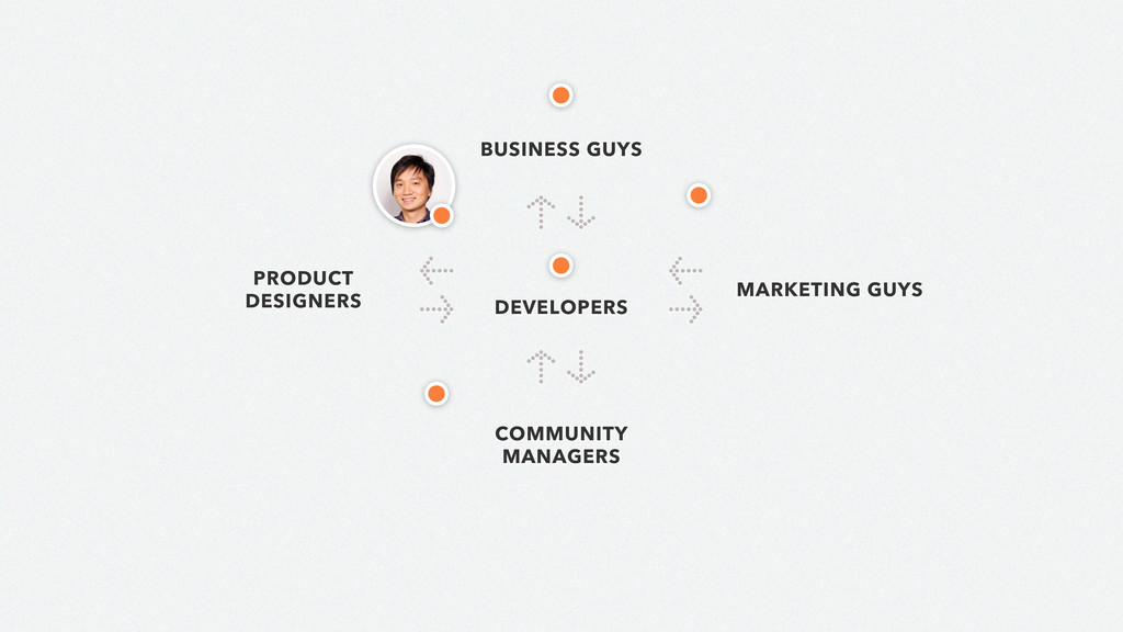 ↑ ↓ ↑ ↓ DEVELOPERS PRODUCT DESIGNERS BUSINESS G...