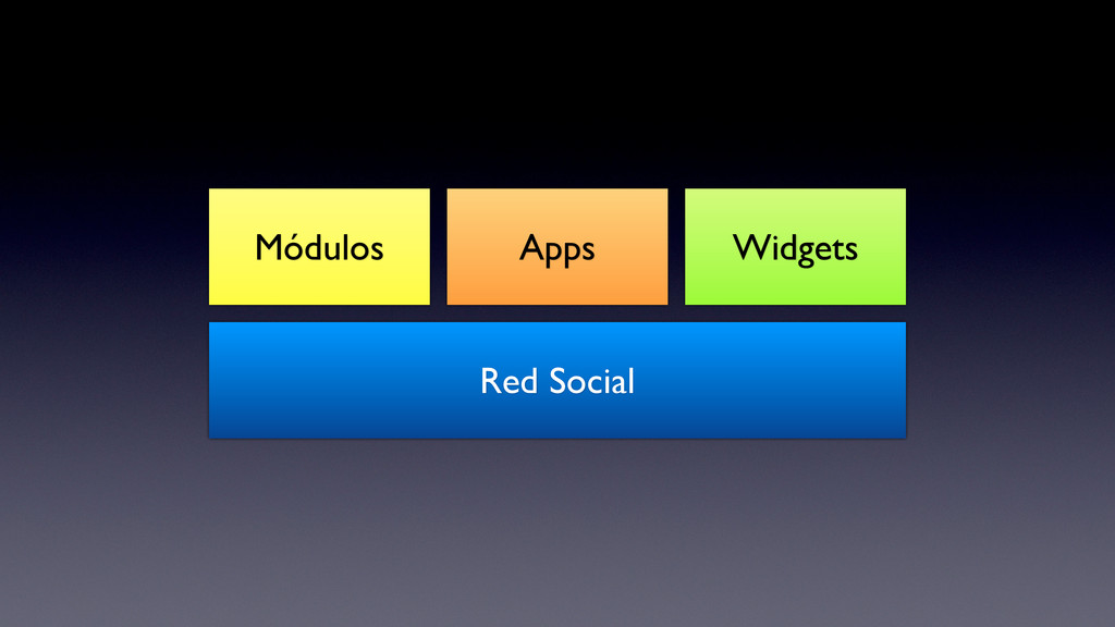 Módulos Widgets Apps Red Social