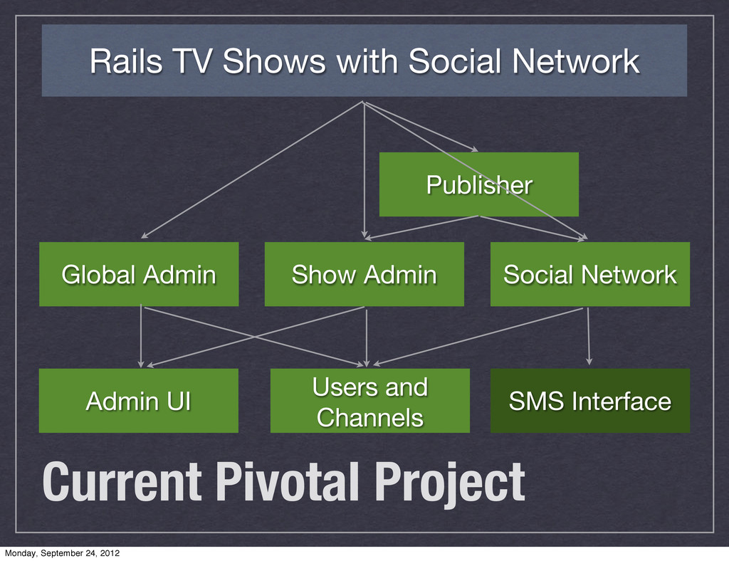 Current Pivotal Project Rails TV Shows with Soc...