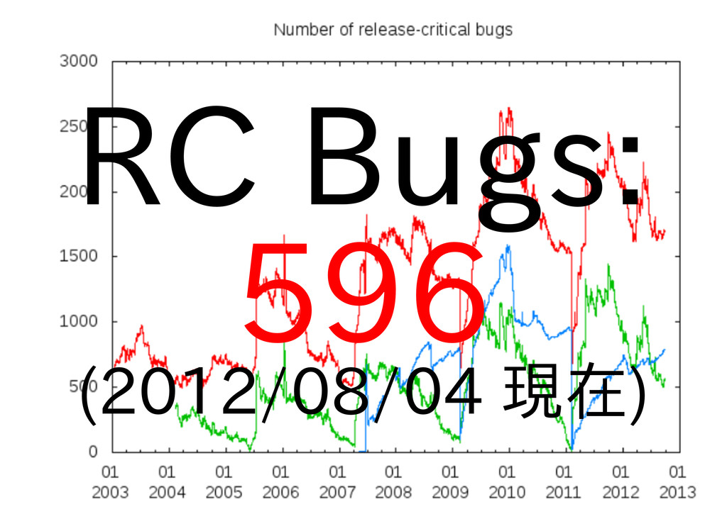 RC Bugs: 596 (2012/08/04 現在)