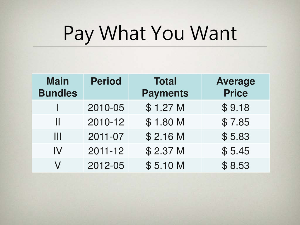 Pay What You Want Main Bundles Period Total Pay...