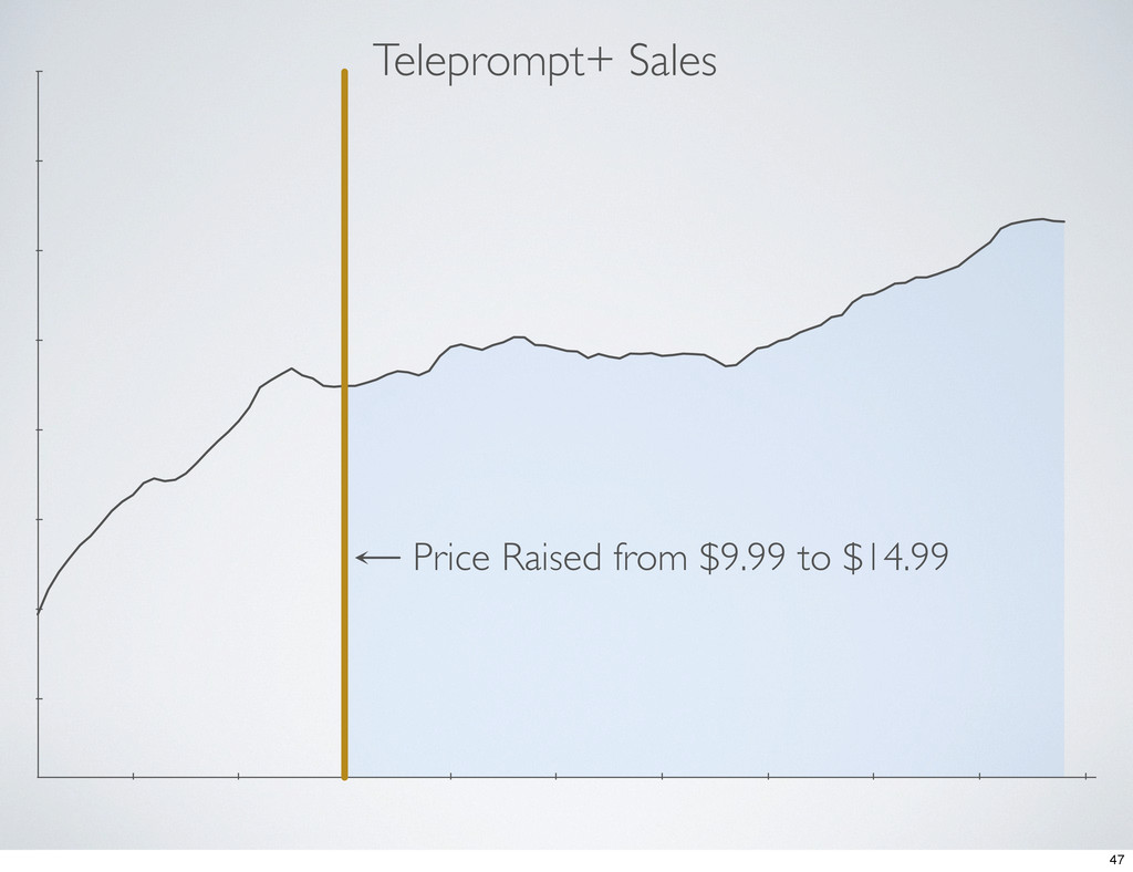 Teleprompt+ Sales Price Raised from $9.99 to $1...