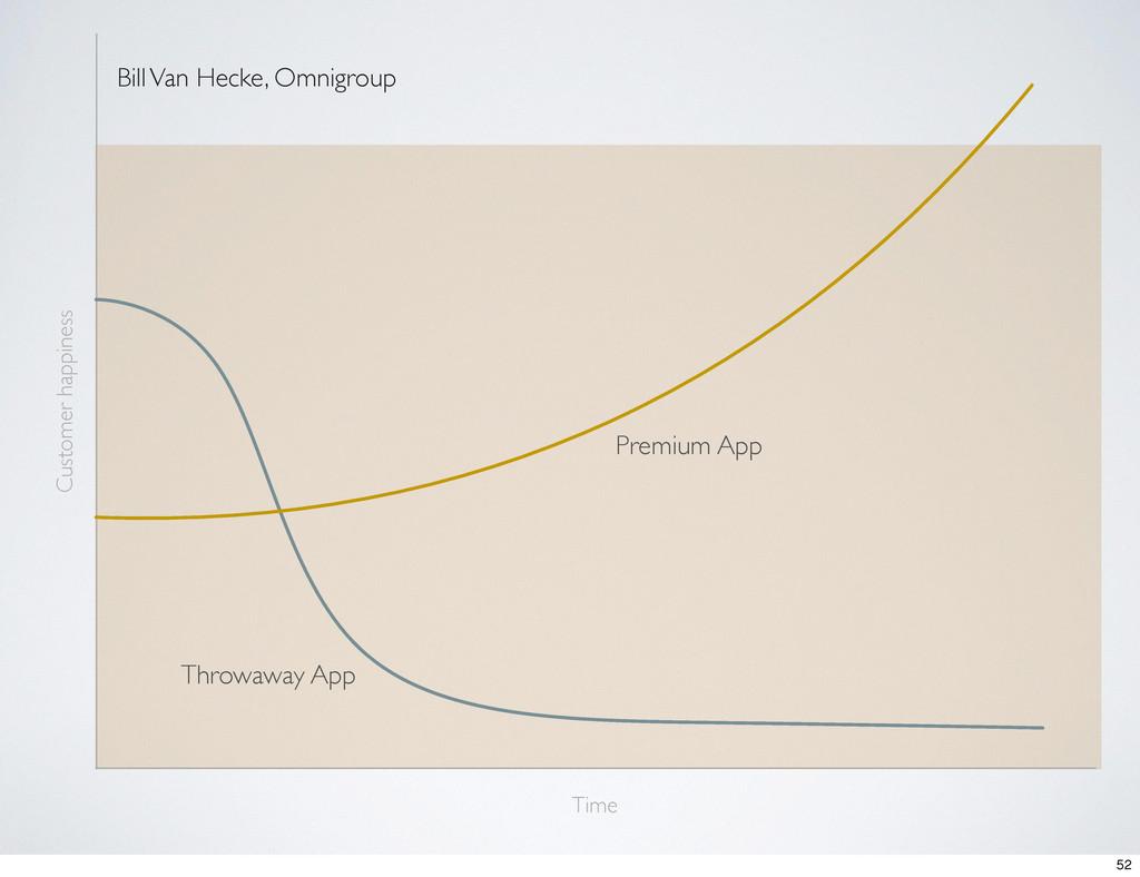 Bill Van Hecke, Omnigroup Time Customer happine...