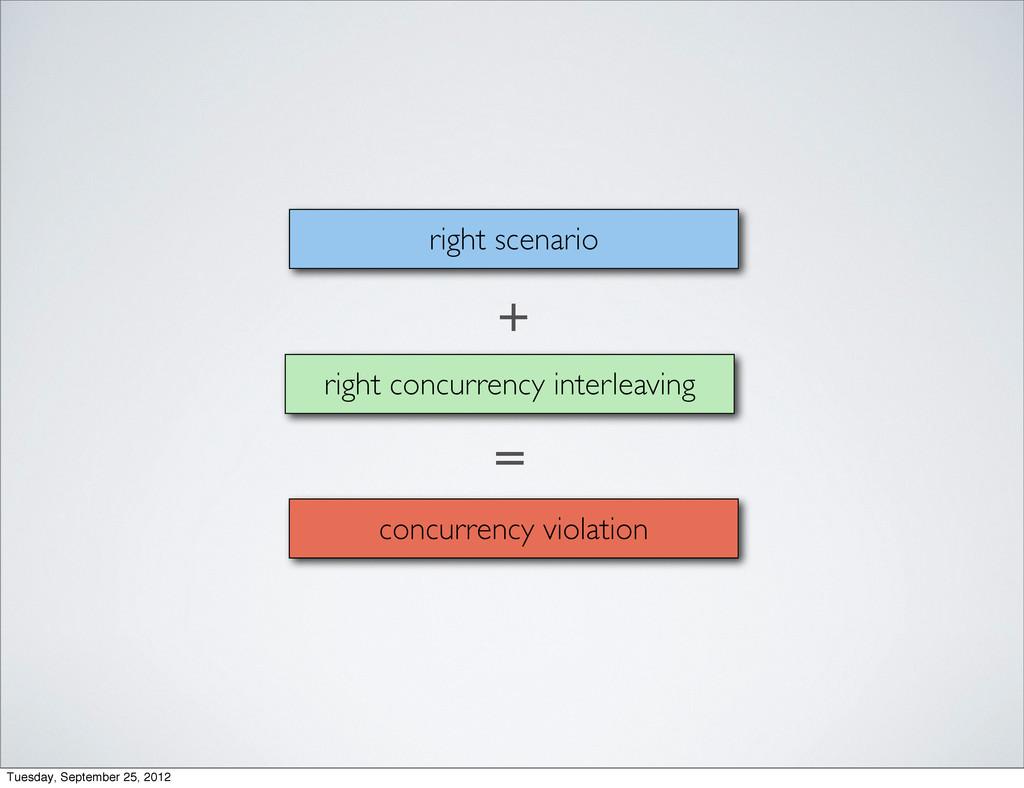right concurrency interleaving right scenario c...