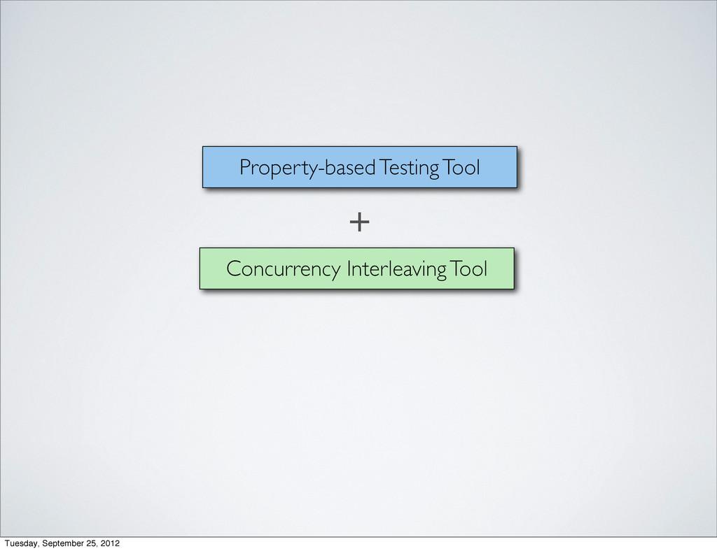 Concurrency Interleaving Tool Property-based Te...