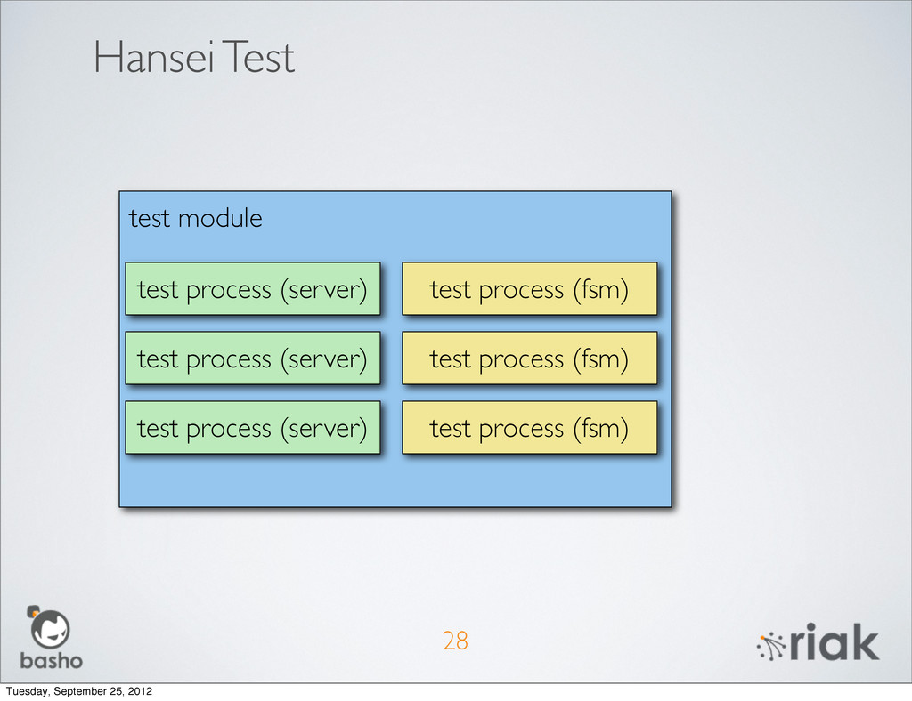 Hansei Test 28 test module test process (server...