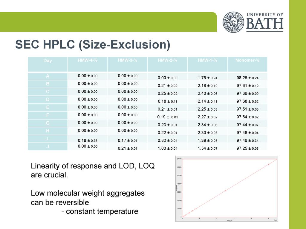 SEC HPLC (Size-Exclusion) Day  HMW-4-%   ...