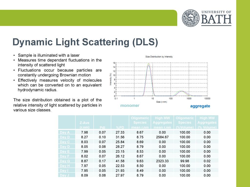 Dynamic Light Scattering (DLS)   Z-Ave (r.nm...