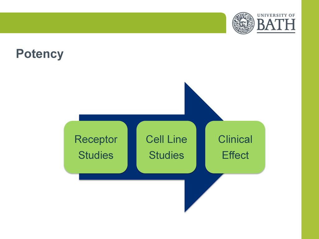 Potency Receptor Studies Cell Line Studies Clin...
