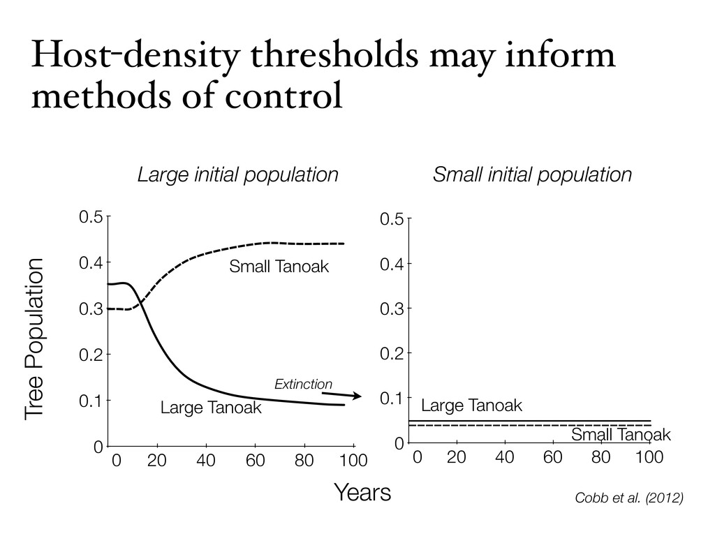 Host-density thresholds may inform methods of c...