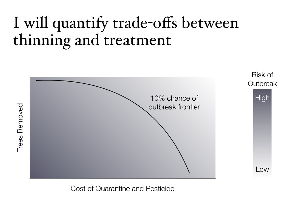 I will quantify trade-offs between thinning and ...
