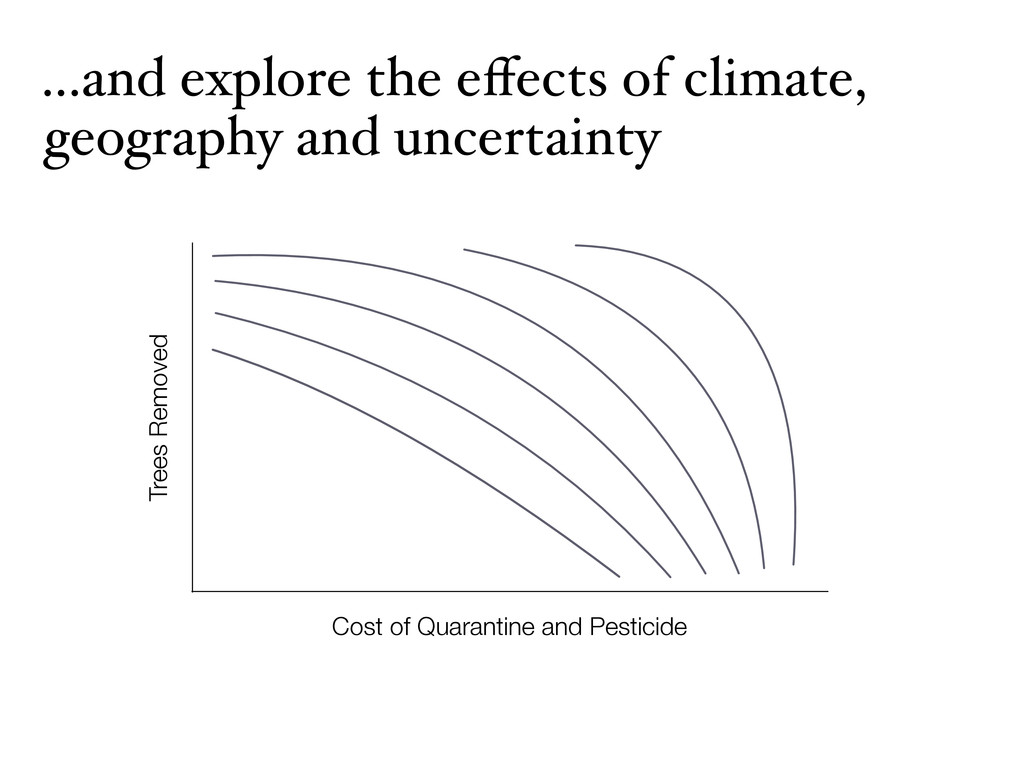 ...and explore the effects of climate, geography...