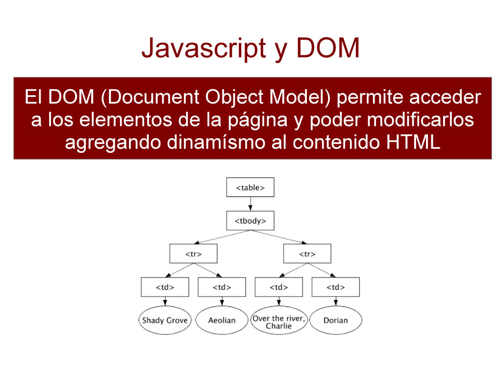 Javascript y DOM El DOM (Document Object Model)...