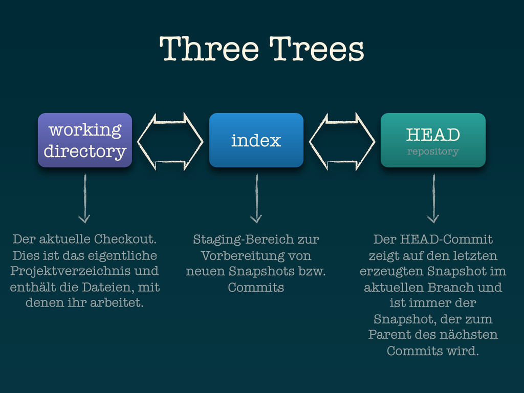 Three Trees working directory index HEAD reposi...