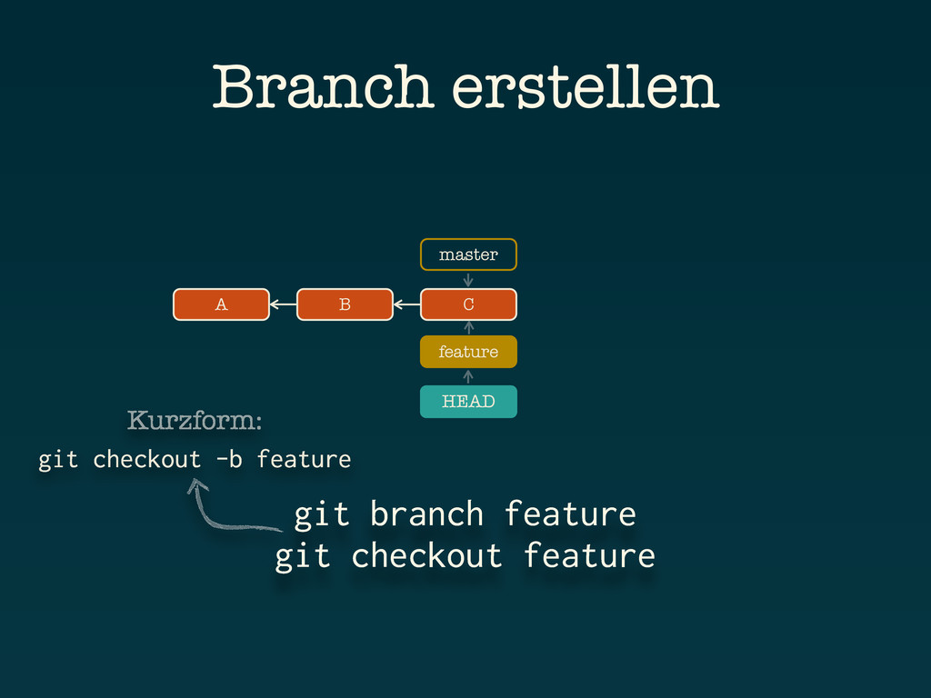 A B C git branch feature git checkout feature B...