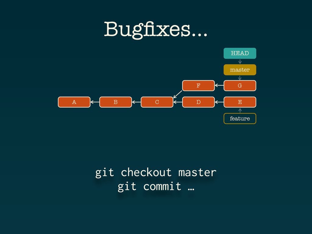 A B C D E HEAD master feature git checkout mast...