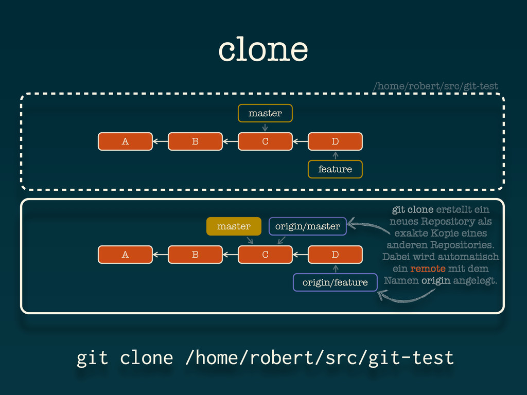 feature A B git clone /home/robert/src/git-test...