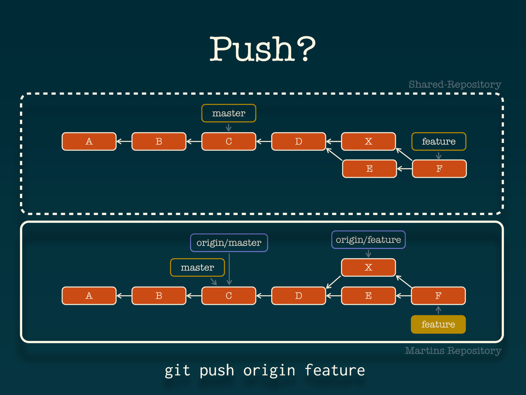 git push origin feature Push? A B D C master X ...