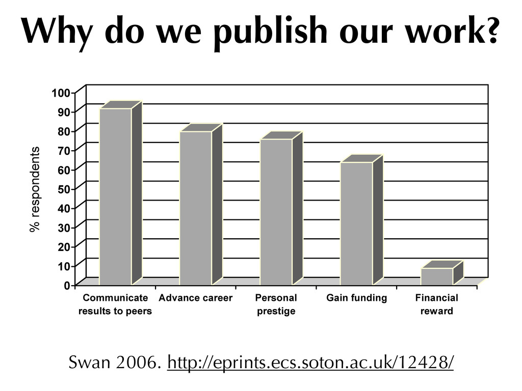 Why do we publish our work? f their work (Swan ...
