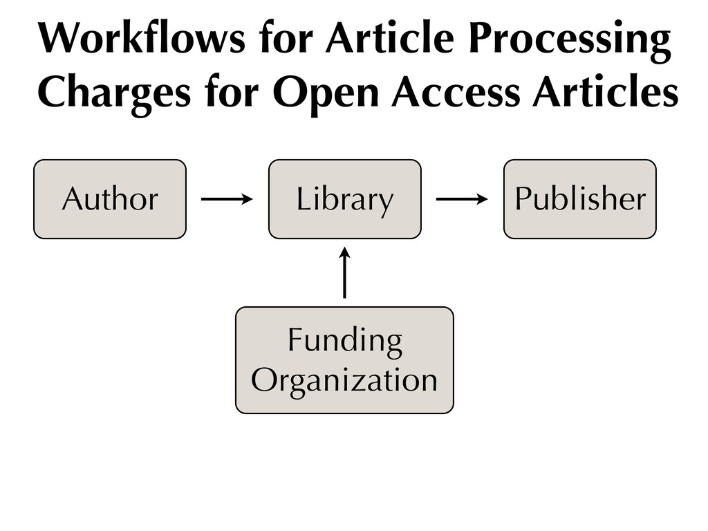 Workflows for Article Processing Charges for Ope...