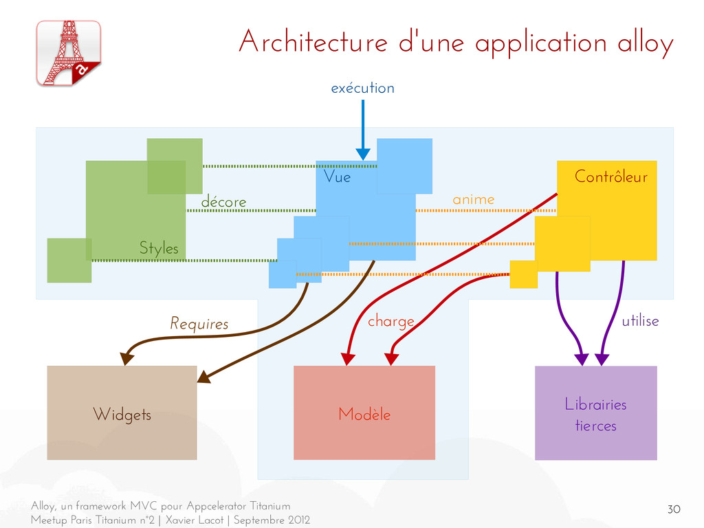 30 Alloy, un framework MVC pour Appcelerator Ti...