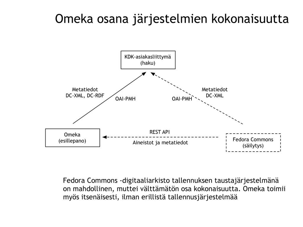 KDK-asiakasliittymä (haku) Omeka (esillepano) F...
