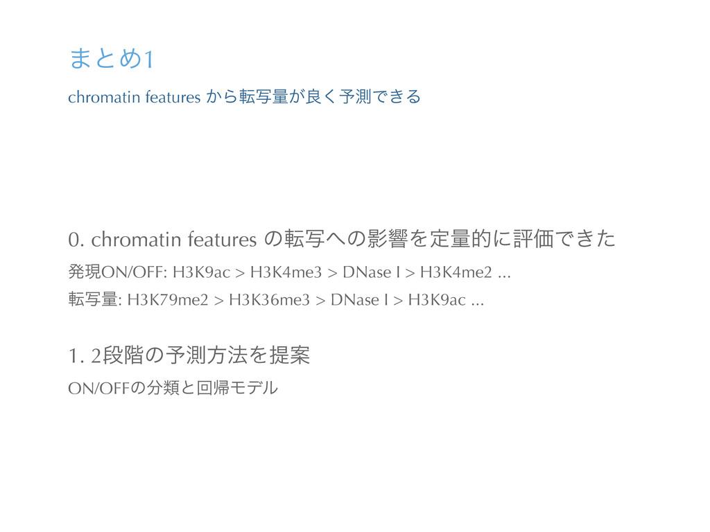·ͱΊ1 chromatin features ͔Βసࣸྔ͕ྑ͘༧ଌͰ͖Δ 0. chroma...