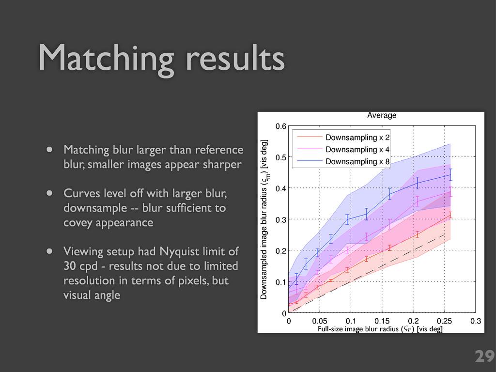 Matching results • Matching blur larger than re...
