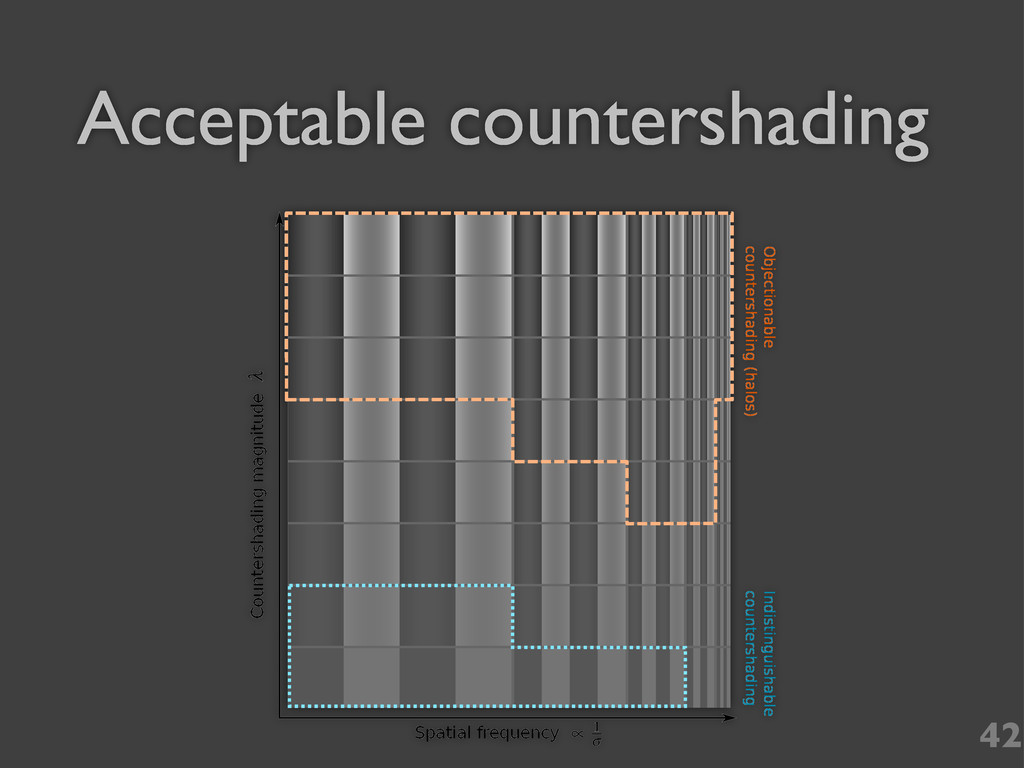 42 Countershading magnitude Spatial frequency I...