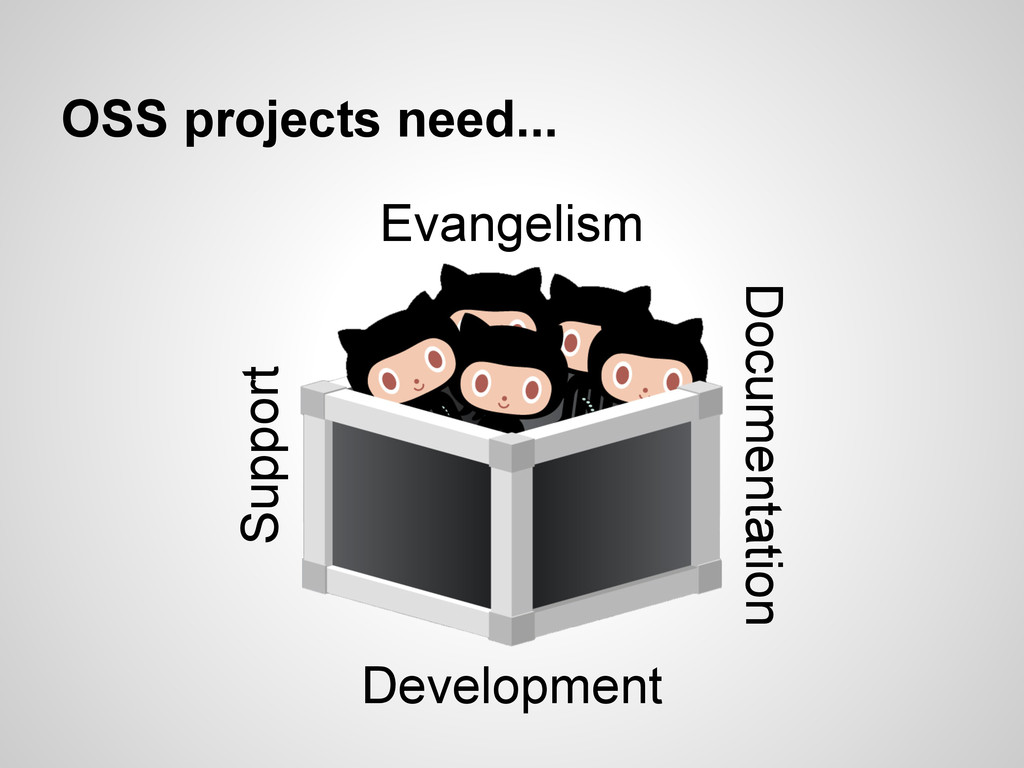 OSS projects need... Documentation Support Evan...