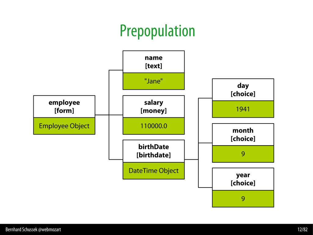 Bernhard Schussek @webmozart 12/82 Prepopulatio...
