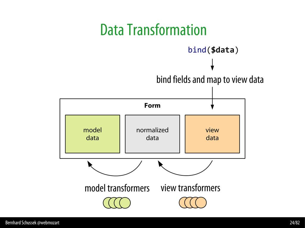 Bernhard Schussek @webmozart 24/82 Data Transfo...